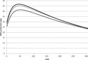 Koeien die ziek worden in de transitie hebben een lagere (piek)productie.
